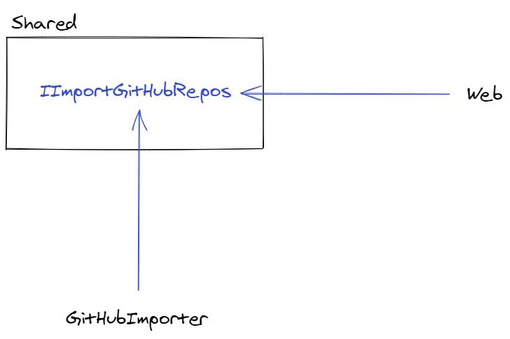github import design